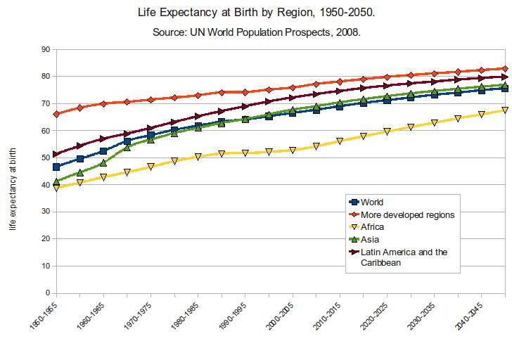 İnsan Ömrü 1950-2050
