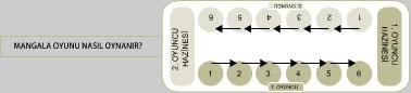 Mangala Oyunu Kuralları