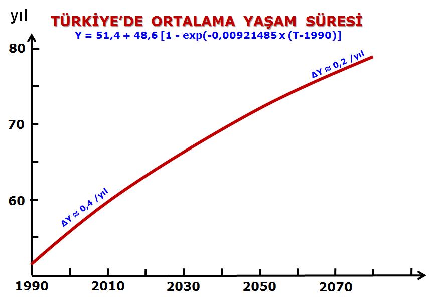 Türkiye Ömür Ortalaması 2015